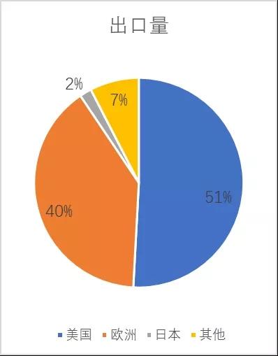 我国小龙虾市场与产业调查分析报告